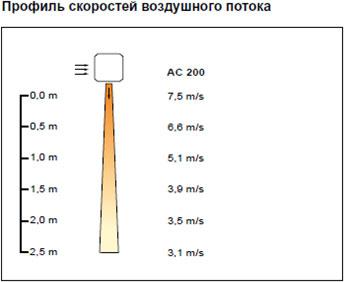 Профиль скоростей воздушного потока Frico
