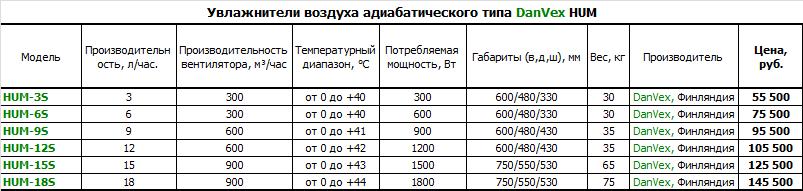 Увлажнители воздуха адиабатического типа DanVex HUM