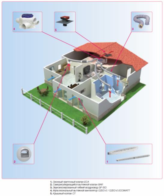 Система вентиляции на базе мульти зональных вентиляторов