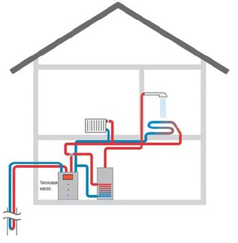 Тепловой насос  типа грунт–вода