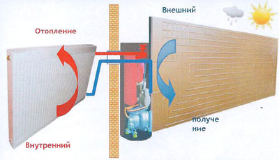 Тепловой насос  воздух, солнце–вода отопление