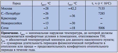 таблице данные ТН