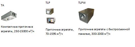 Компактные приточные установки Systemair