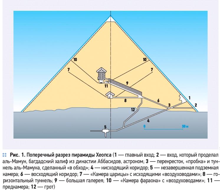 Вентиляция в Пирамиде Хеопса