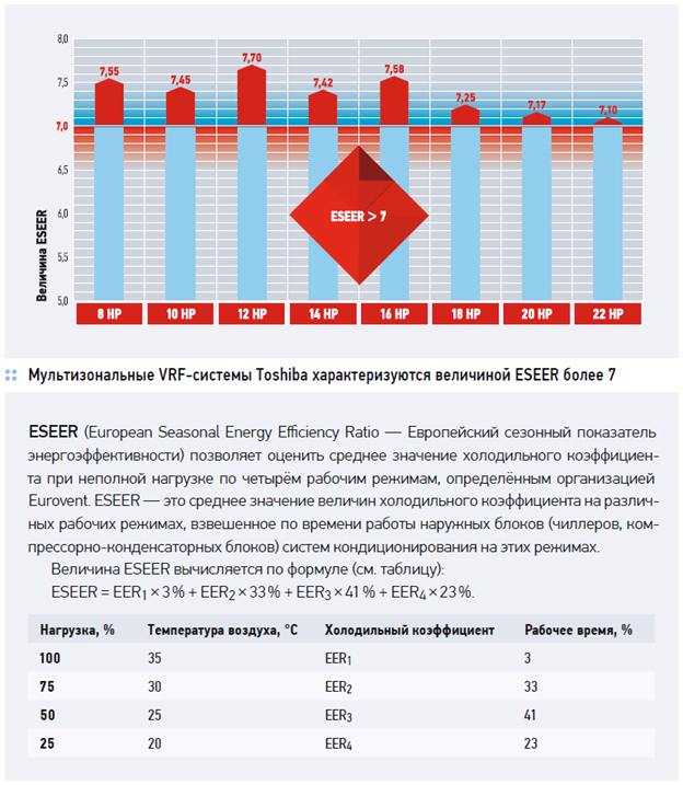 показатель энергоэффективности ESEER