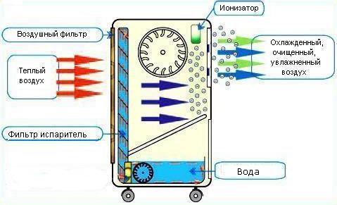 Схема работы охладителя