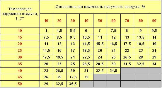 Таблица снижения температуры за счет использования испарительного охладителя