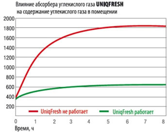 Как работает Uniqfresh